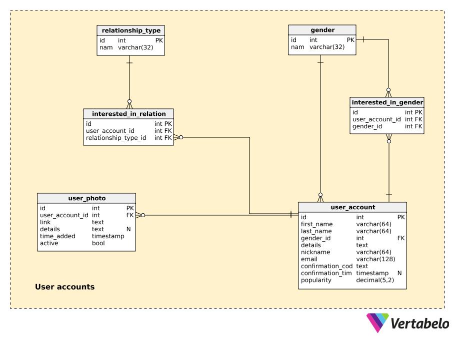 dating website database schema