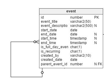 Vertabelo Database Modeler