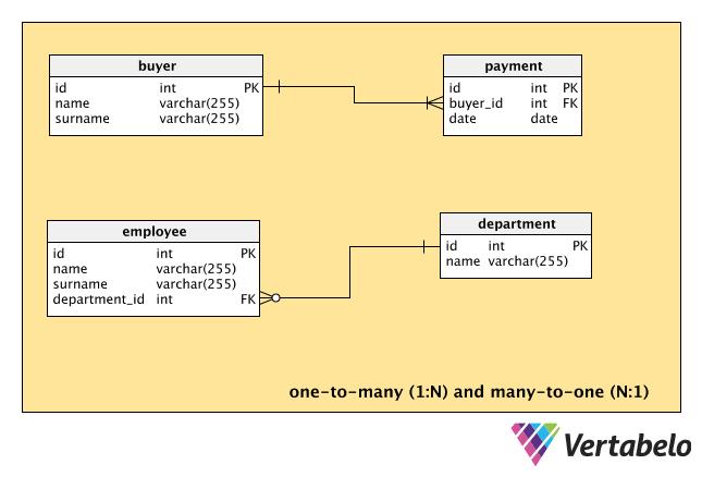 Common Er Diagram Mistakes Vertabelo Database Modeler