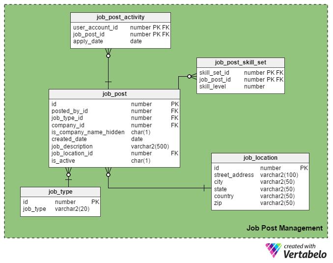 Surprising Vertabelo Database Modeler Download Free Architecture Designs Licukmadebymaigaardcom