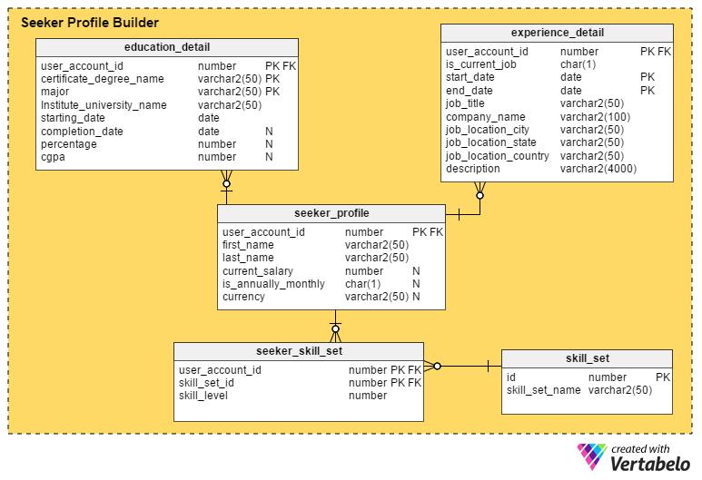 Designing A Database For An Online Job Portal Vertabelo Database Modeler