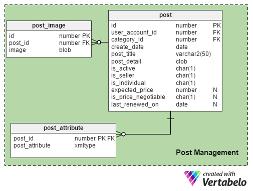Vertabelo Database Modeler